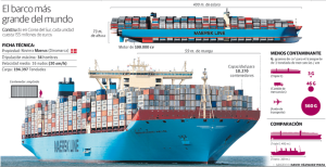 Maersk Vessel